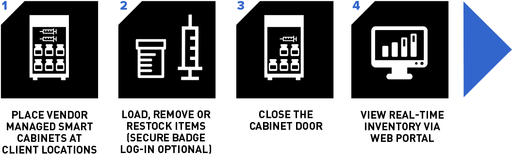 Smart Cabinet Workflow - image with graphics illustrating the four steps describing the IntelliGuard Smart Cabinet workflow process